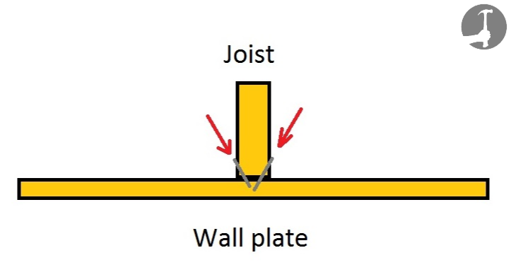 Skew or toe nail the roof rafters or roof trusses to the wall plates