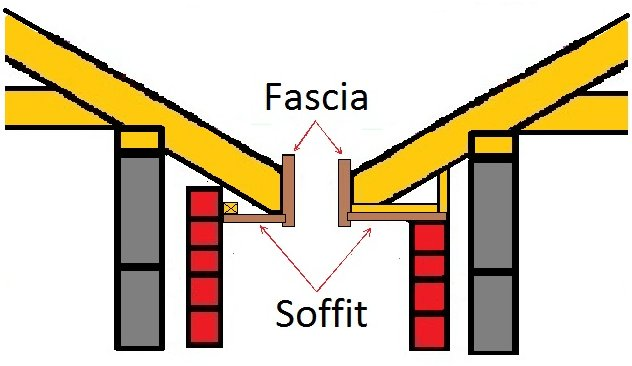how to install fascia and soffit boards