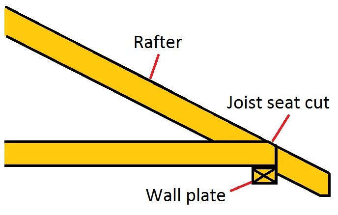Cutting roof rafters and ceiling joists
