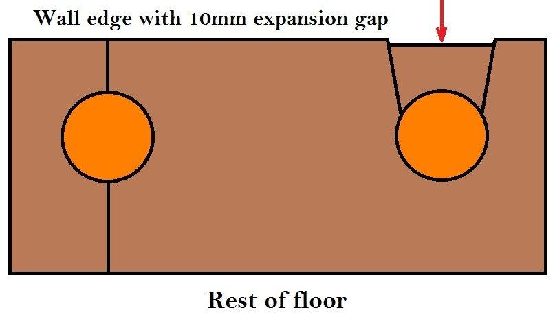 cut laminate flooring round pipes