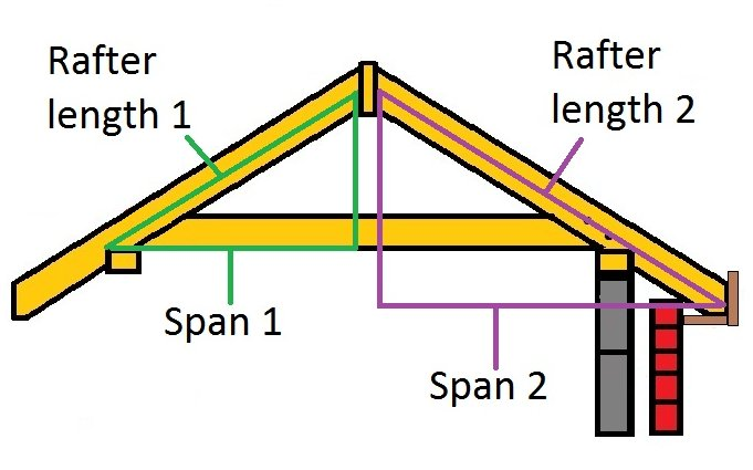 how to calculate rafter lengths