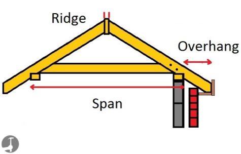 How to build a roof and work out rafter lengths