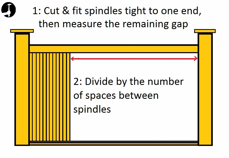 how to calculate spindle spacing