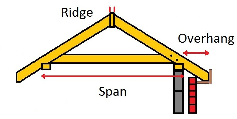 There Are Two Quick Calculations To Determine The Lengths As Shown In Picture Above One For Actual Length From Plate Ridge Other