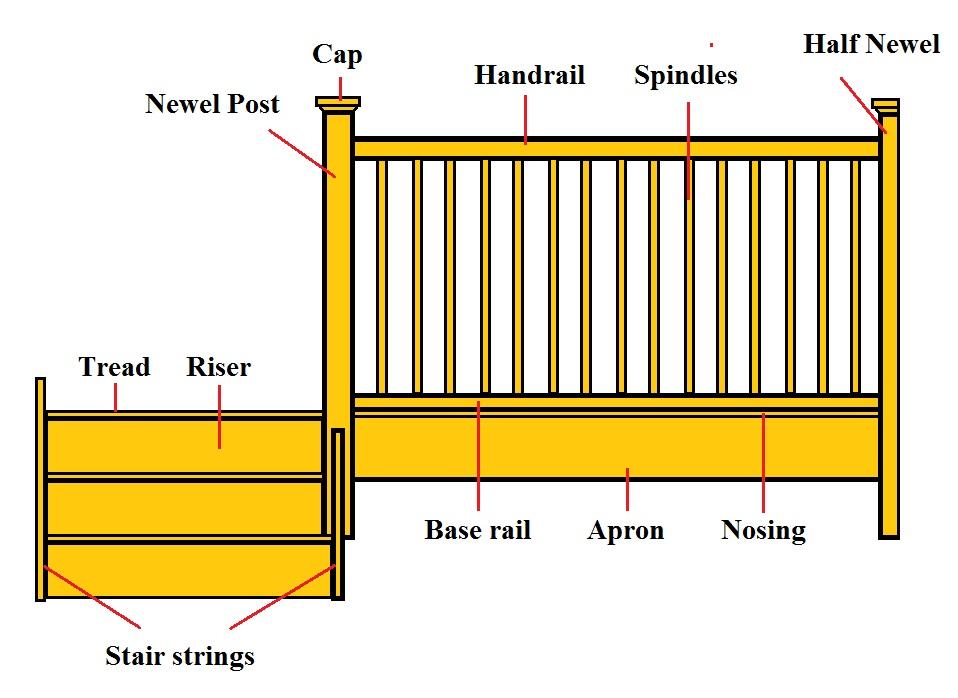 Balustrade construction nosing and apron lining