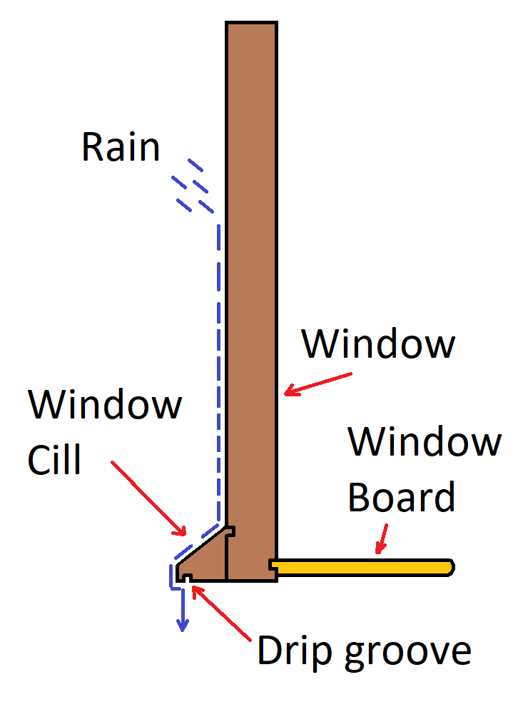 Window cills, window boards and the drip moulding
