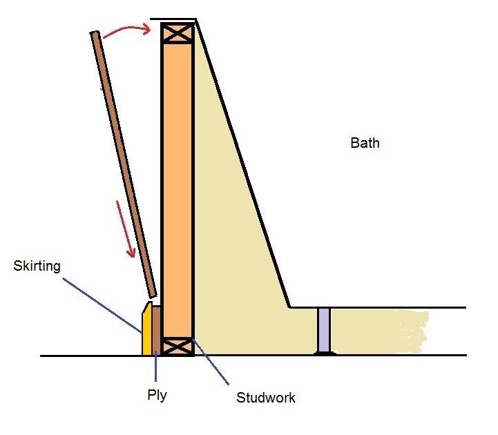 Diy Bath Panel Mdf - DIY Ideas