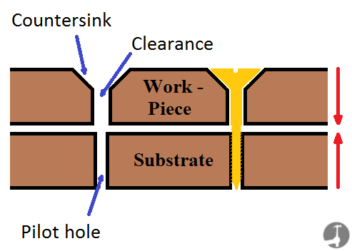 How to drill a Pilot hole in wood or plasterboard the correct size