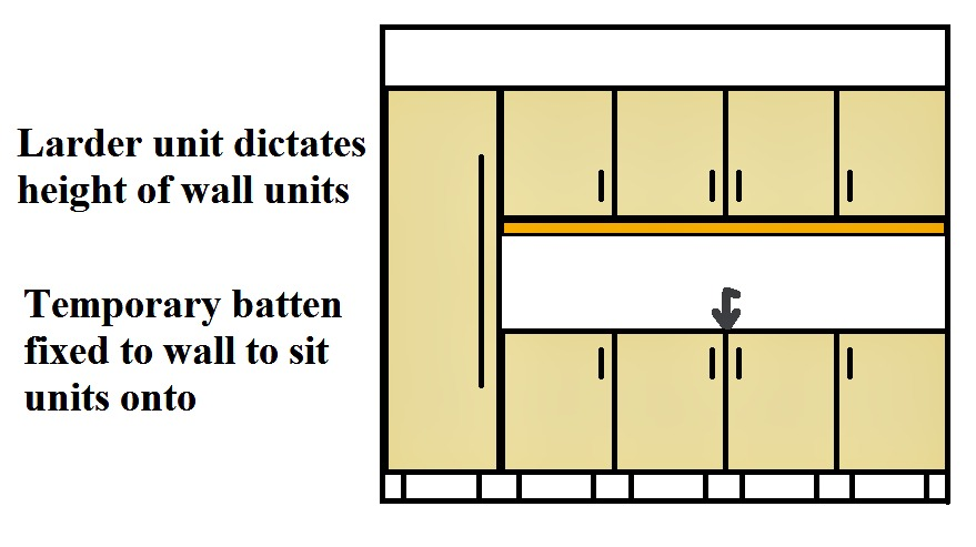 Kitchen Cabinets Height how to install kitchen cabinets wall and floor