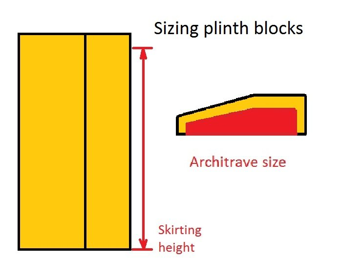 plinth blocks
