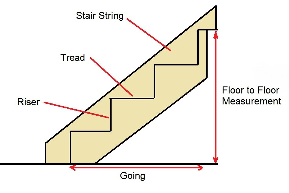 Installing Stairs And Timber Staircase Components