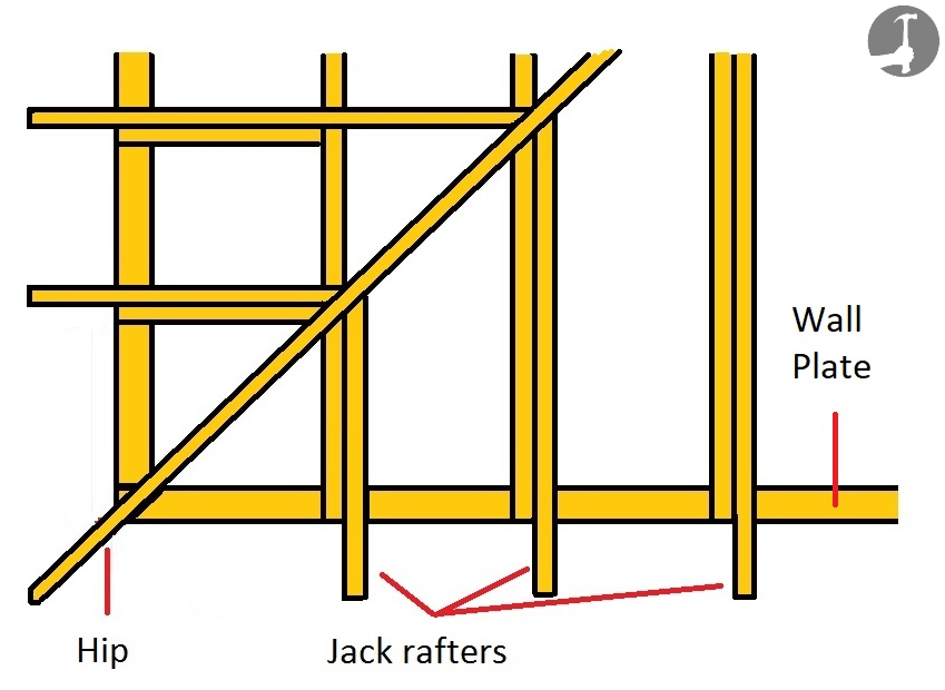 Roof Wall Plates Layout For Joists Roof Rafters