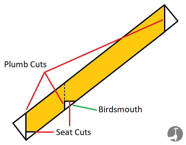 How to mark out and cut a rafter to length