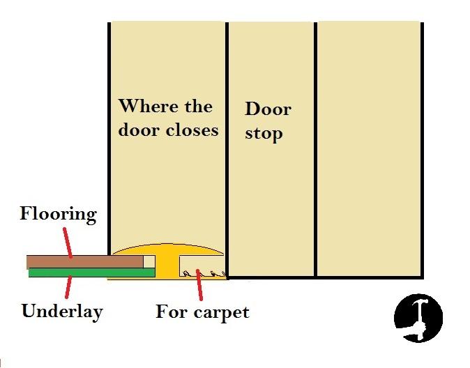laying laminate flooring in a doorway