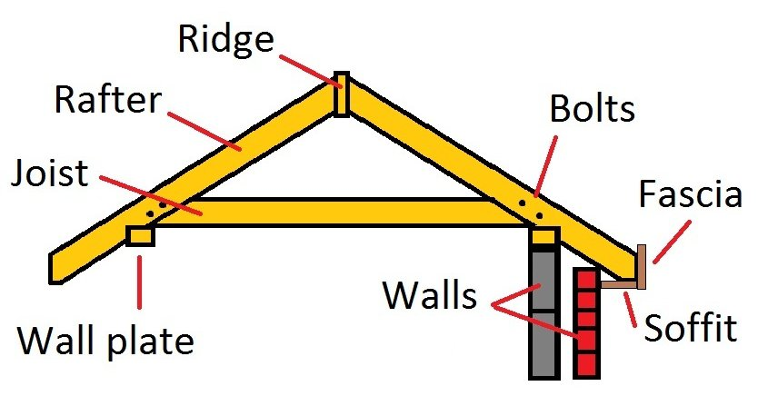 How to build a roof - components