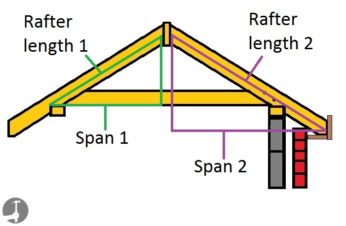 How to calculate roof rafter lengths