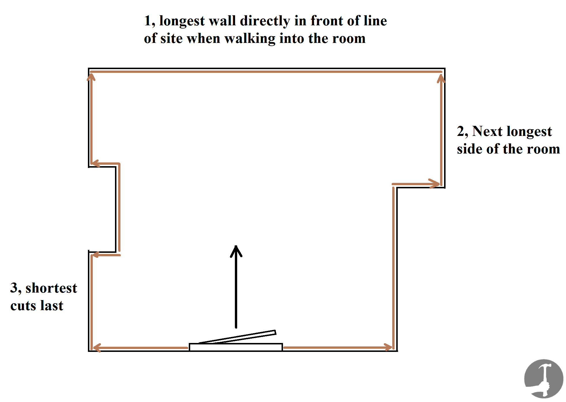 Where to start laying skirting boards